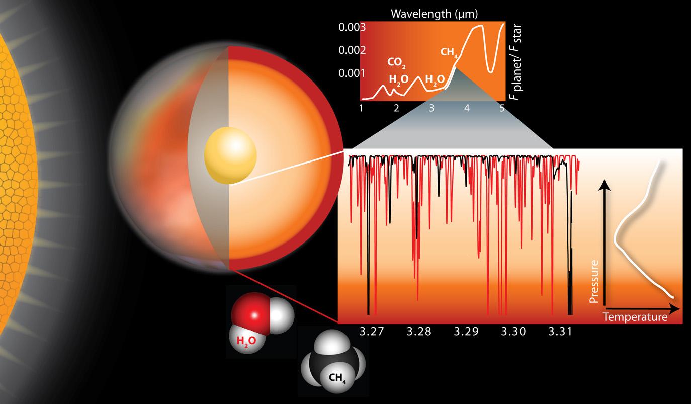 Ilustración. El espectro de la atmósfera de un exoplaneta revela las moléculas presentes en ella. Sus abundancias dependen de si tienen origen físico, geológico o biológico.